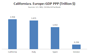 Cali_v_Europe_GDP2.PNG