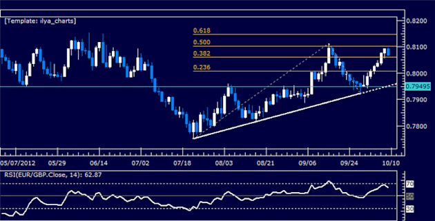 EURGBP_Classic_Technical_Report_10.09.2012_body_Picture_5.png, EURGBP Classic Technical Report 10.09.2012