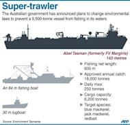 Graphic fact file on a 9,500-tonne, 143-metre, fishing vessel Abel Tasman (formerly FV Margiris). The Australian government Tuesday announced plans to change its environmental protection laws to prevent the vessel from fishing in its waters