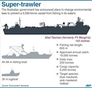 Graphic fact file on a 9,500-tonne, 143-metre, fishing vessel Abel Tasman (formerly FV Margiris)