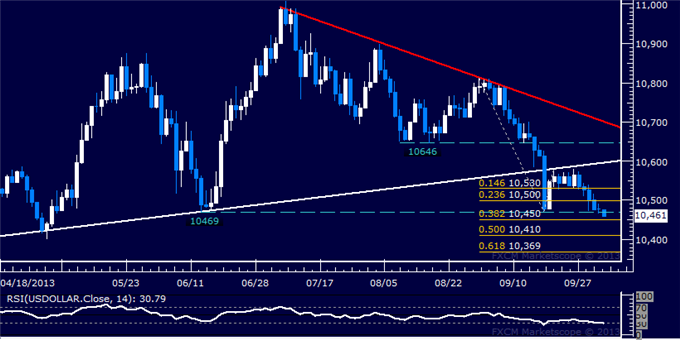 Forex_Dollar_Flirts_with_4-Month_Low_SPX_500_Eyeing_Trend_Boundary_body_Picture_5.png, Dollar Flirts with 4-Month Low, SPX 500 Eyeing Trend Boundary