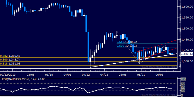 Forex_US_Dollar_SP_500_Recoveries_Lose_Steam_at_Chart_Resistance_body_Picture_7.png, US Dollar, S&P 500 Recoveries Lose Steam at Chart Resistance