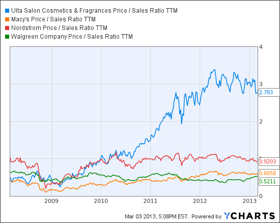 ULTA Price / Sales Ratio TTM Chart