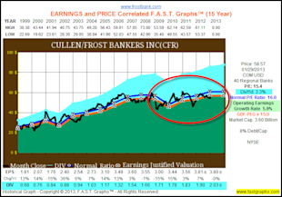 Dividend Contenders In Value for the Accumulation Phase and/or Income Distribution Phase of the Retirement Portfolio image CFR1