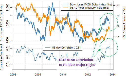 forex_correlations_US_Dollar_Unlikely_to_Break_Lower_for_3_key_Reasons_body_Picture_6.png, Dollar Unlikely to Break Lows for 3 Reasons - When Might we Buy?