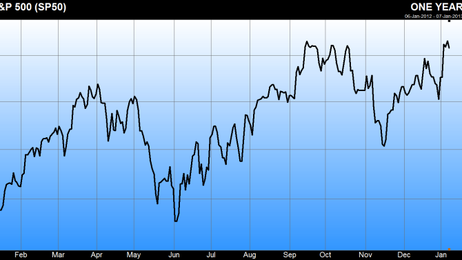 Keep your eye on 1,510 for the S&P500: Baruch