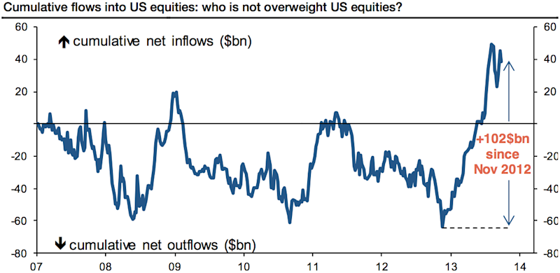 investors overweight equities