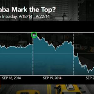 Was Alibaba IPO the Top of the Market for S&P 500?
