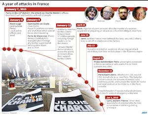 Timeline of attacks in France as the anniversary of …