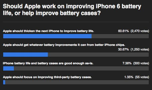 A recent poll suggests battery life is still a major concern for iPhone owners