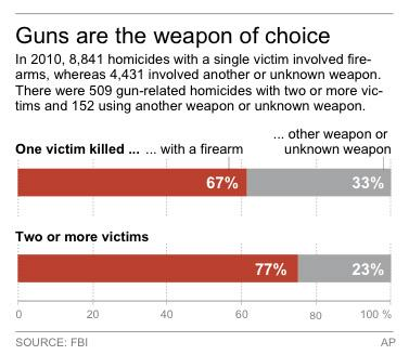 Chart shows the proportion of homicides by weapon