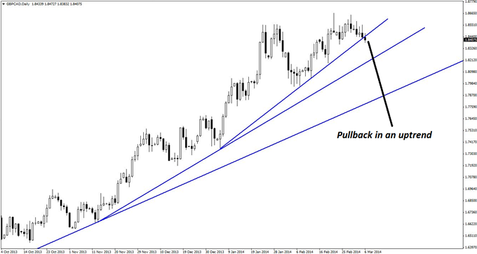 A pullback within the overall GBP/CAD daily uptrend may form the basis for initiating new long positions on lesser time frames.