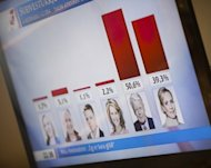 A TV screen shows the latest ballot results in the presidendtial elections at National Radio Iceland in Reykjavik, June 2012. Iceland&#39;s President Olafur Ragnar Grimsson is set for a record fifth term in office after facing down a challenge from a well-known television reporter who had a new baby on the campaign trail