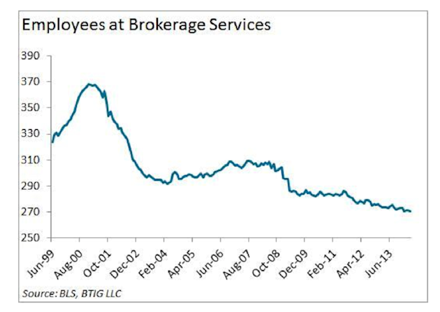 employees at brokerage services
