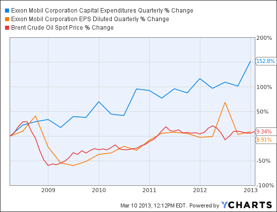 XOM Capital Expenditures Quarterly Chart