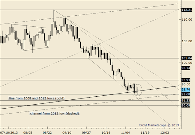 eliottWaves_oil_body_crude.png, Crude Drops for 3rd Day; Nearing August Low of 102.21