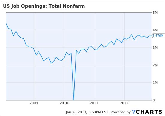 US Job Openings: Total Nonfarm Chart