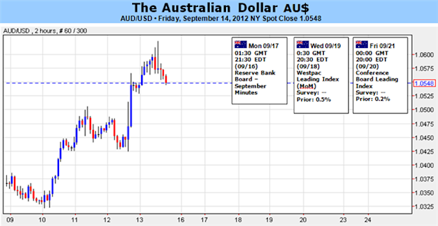 Australian_Dollar_Rally_At_Risk_On_RBA_Policy_2011_Trend_In_Focus_body_Picture_1.png, Australian Dollar Rally At Risk On RBA Policy, 2011 Trend In Focus