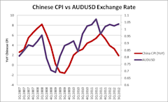 Chinese_CPI_Correlates_with_Aussie_Dollar_body_Chart_1.png, LEARN FOREX: Chinese CPI Correlates with Aussie Dollar