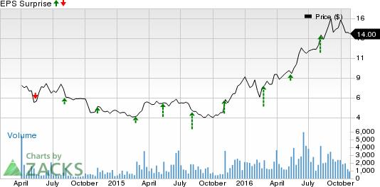 What's in the Cards for Five9 (FIVN) This Earnings Season?