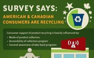 """""""Drop & Shop"""" Retail Recycling Programs Provide Great """"Environment"""" for Consumers"""