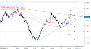 Forex_Analysis_EURAUD_Trading_into_a_Near-term_Top_fx_news_currency_trading_technical_analysis_body_Picture_1.png, Forex Analysis: EUR/AUD Trading into a Near-term Top