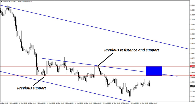 Intraday_Scalp_Set-up_in_AUDNZD_body_GuestCommentary_KayeLee_December18A_3.png, Intraday Scalp Set-up in AUD/NZD