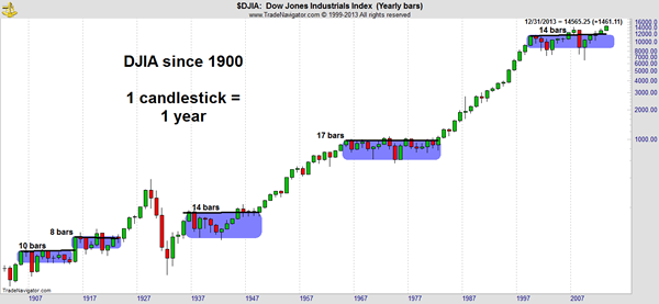 DJIA Market Outlook Chart
