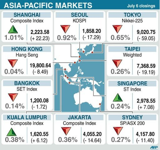 Graphic: Closings for 10 Asia-Pacific stock markets Friday