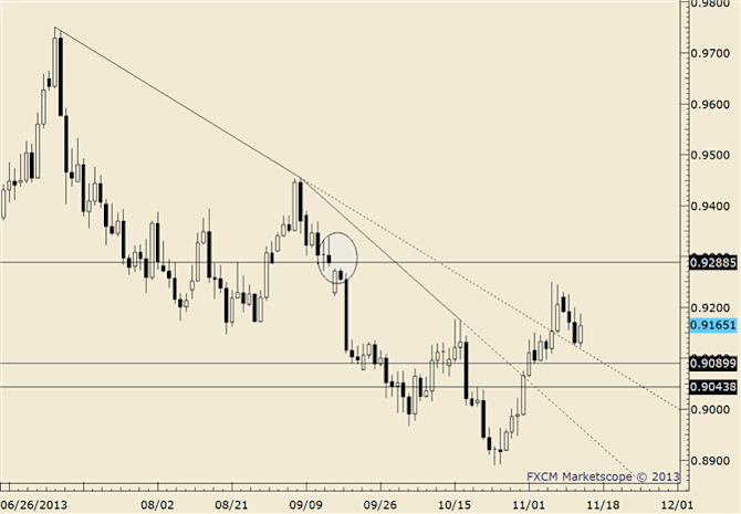 eliottWaves_usd-chf_body_usdchf.png, USD/CHF .9080 Serves as Important Near Term Pivot