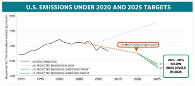 US outlines how it will cut 28 percent of greenhouse gas emissions by 2025