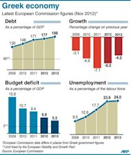Bar charts showing Greek GDP, unemployment, public deficit and debt 2009-2013. EU finance ministers are tackling ways of boosting the slumping economy as the debt crisis bites deeper, after eurozone ministers reported progress overnight on the Greek bailout