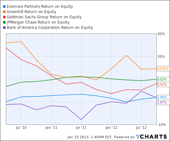 EVR Return on Equity Chart