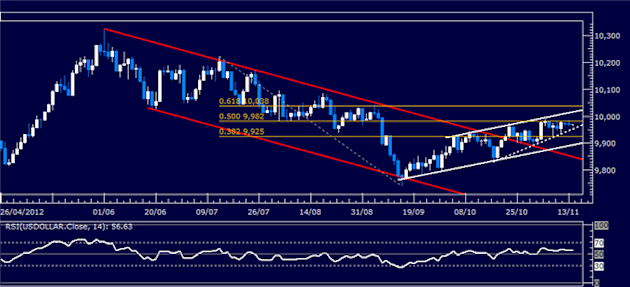 Forex_Analysis_US_Dollar_Classic_Technical_Report_11.14.2012_body_Picture_5.png, Forex Analysis: US Dollar Classic Technical Report 11.14.2012