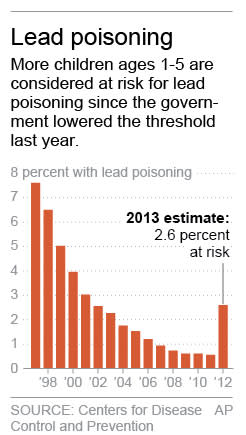 Chart shows yearly percentage of children tested who are at risk of lead poisoning