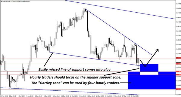 A_Credible_Gartley_Pattern_in_EURGBP_body_Picture_2.png, A Credible Gartley Pattern in EUR/GBP