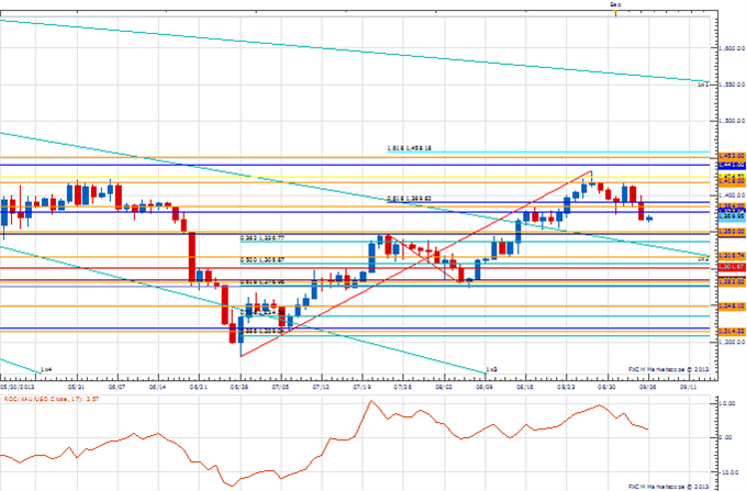 PT_sep_6_body_Picture_2.png, Price & Time: Key Levels to Watch in the Aftermath of NFP