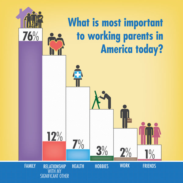 What is most important to working parents in America today?