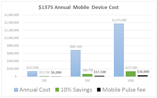 Enterprise Wireless Contracts and the Cost of Doing NOTHING image enterprisewireless2