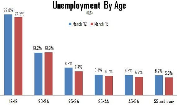 Unemployment_by_Age2.JPG