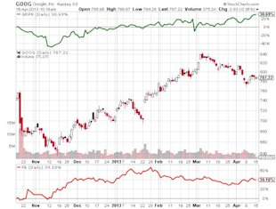 Technology Sector at the Bottom of the Pack: Time to Give Up on These Stocks? image Google Inc Chart2