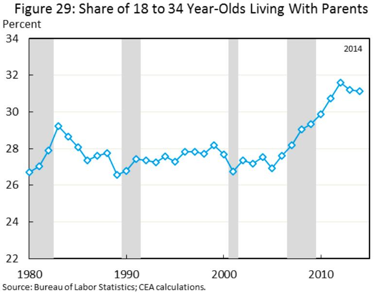 America's kids are finally moving out