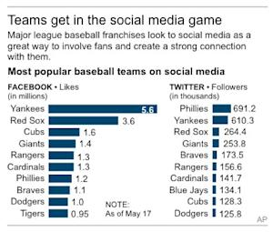 Graphic lists the top 10 major league baseball teams with facebook likes and twitter followers