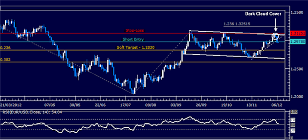 Forex_Analysis_EURUSD_Short_Setup_Revisited_body_Picture_1.png, Forex Analysis: EURUSD Short Setup Revisited