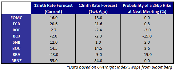 Big_Week_as_Risk_Trends_Settle_RBA_ECB_BoE_and_US_NFPs_On_Deck_body_Picture_1.png, Big Week as Risk Trends Settle - RBA, ECB, BoE, and US NFPs On Deck