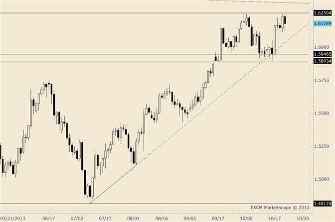 eliottWaves_gbp-usd_1_body_gbpusd.png, GBP/USD Reverses – Still Holding Near Term Support Line