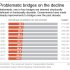 Chart shows the percentage of problematic bridges by year