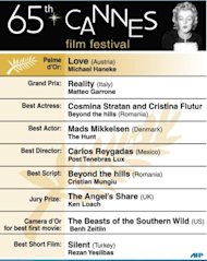 Cannes Film Festival winners 2012