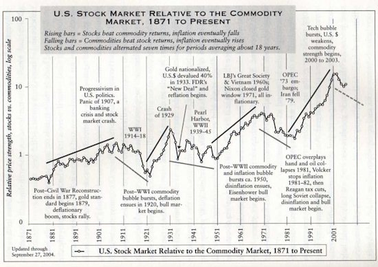 Stock market versus commodities