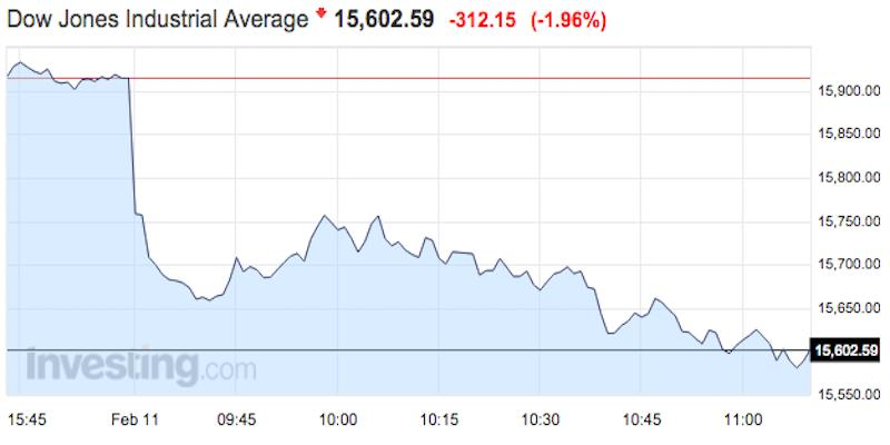 Stocks are getting destroyed — Dow down 330